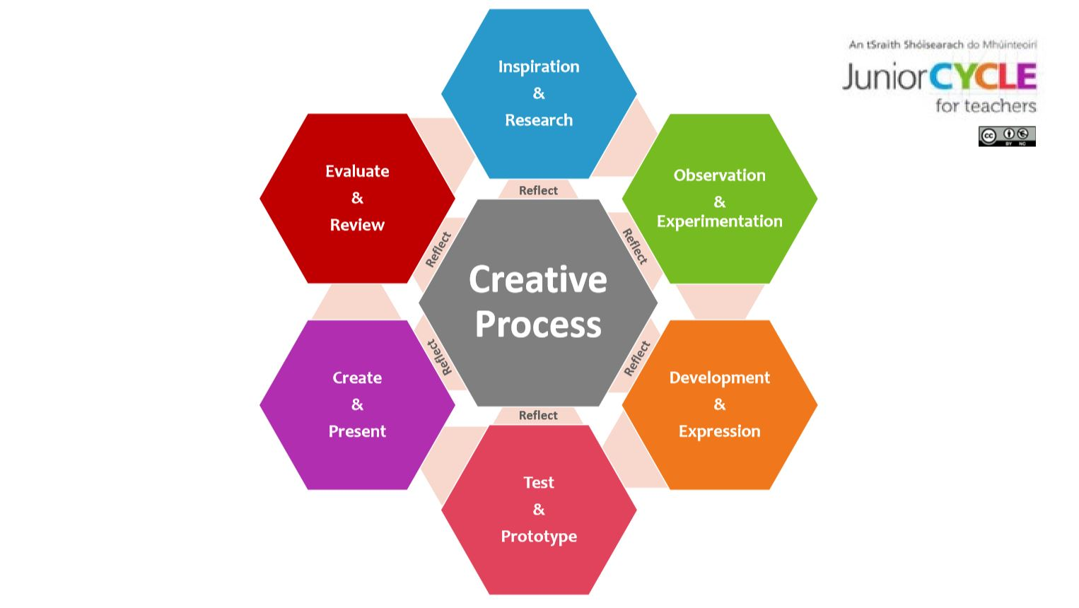 Creative Process Poster