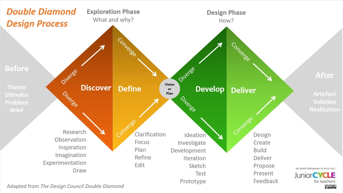 Double Diamond Design Process Poster