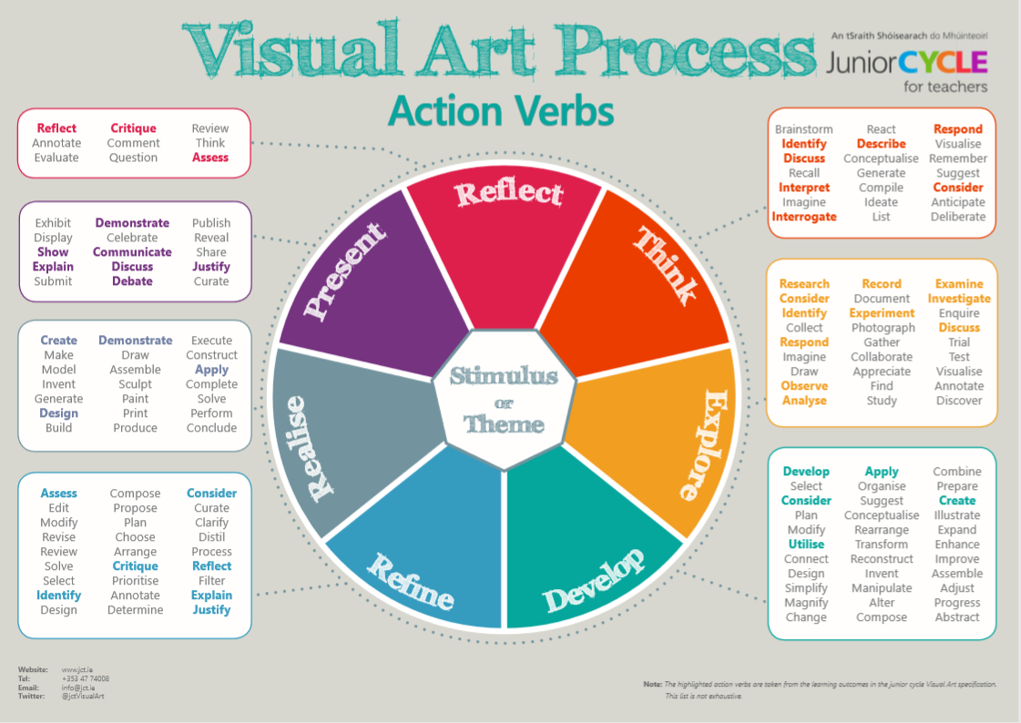 Visual Art Process Poster