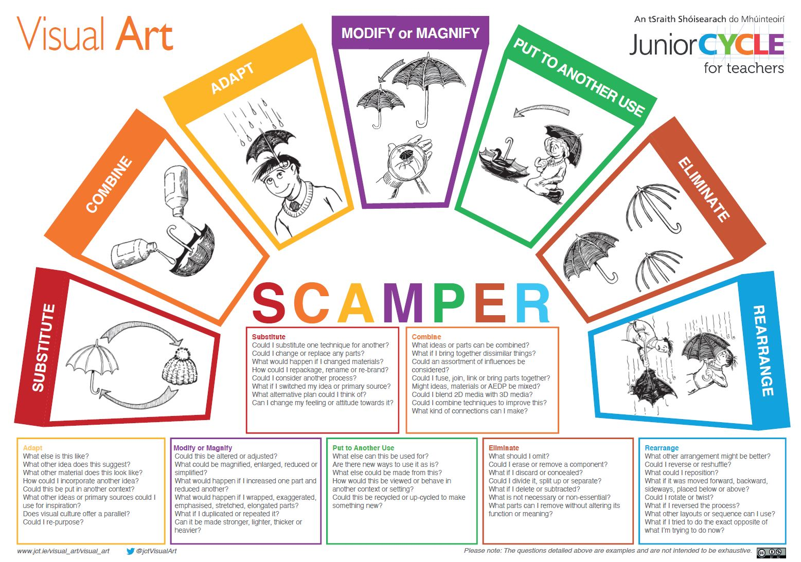 Visual Art-Scamper Poster