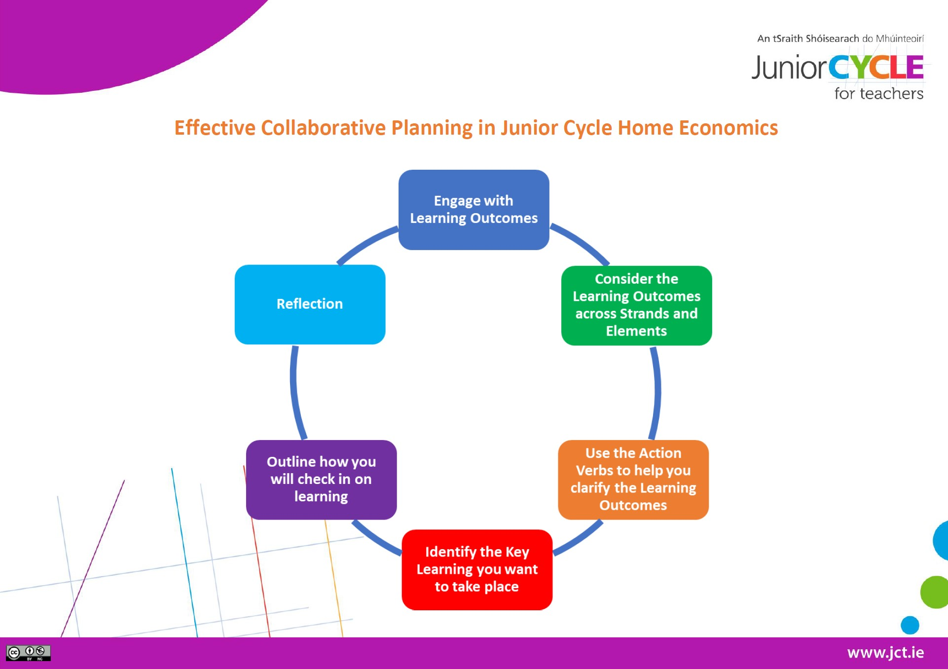 Effective Collaborative Planning