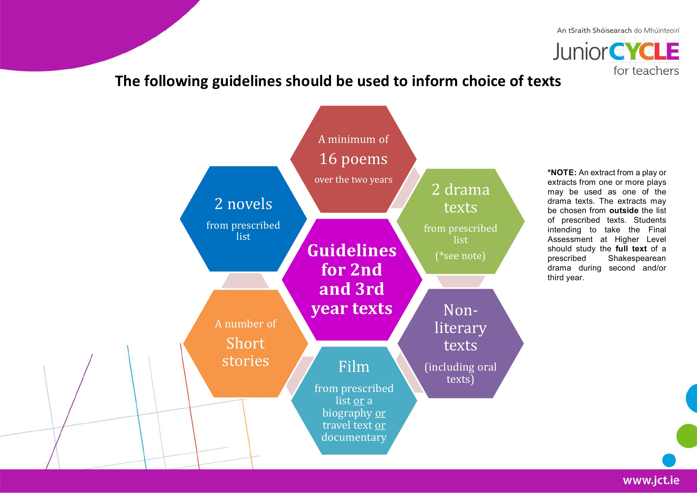 Guidelines to inform choice of texts for 2nd and 3rd year 2016