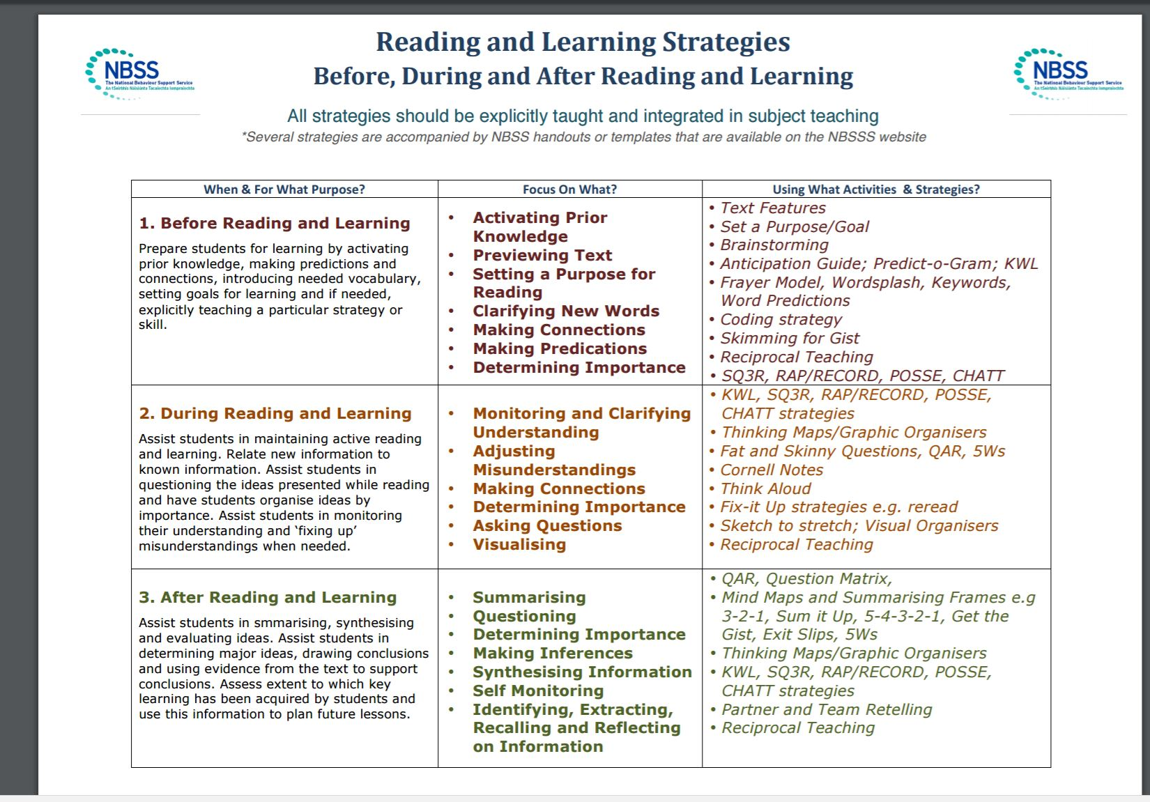 worksheet Reciprocal Teaching Worksheet english resources reading junior cycle for teachers jct www nbss ie