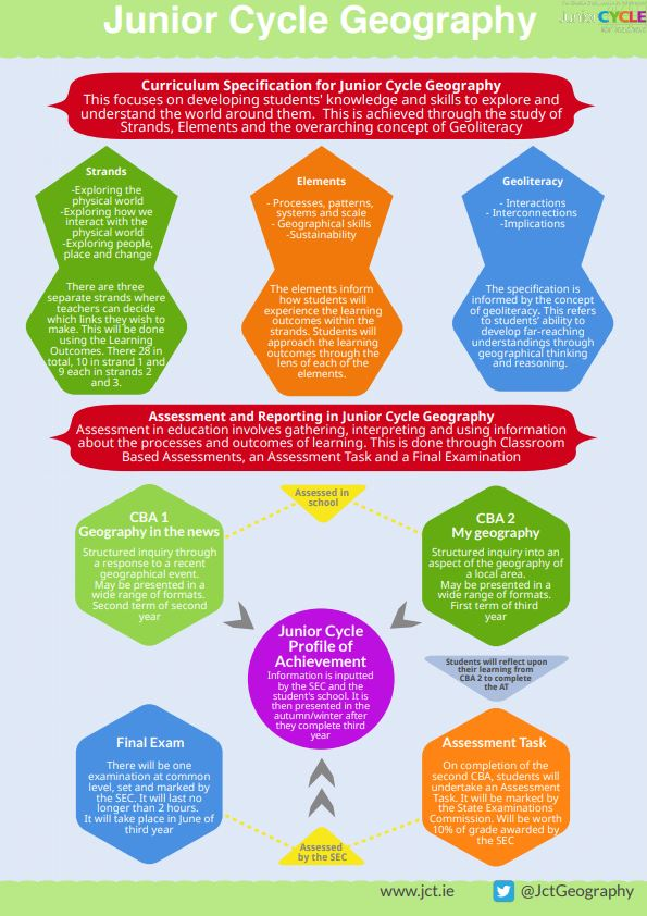 Infographic Curriculum Specification