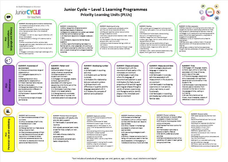 L1LPs Learning Outcomes Poster