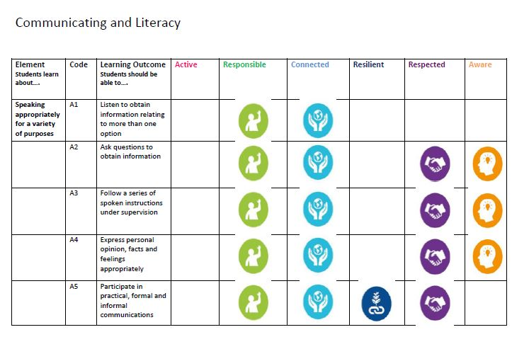 Linking L2LPs PLUs with Wellbeing Indicators