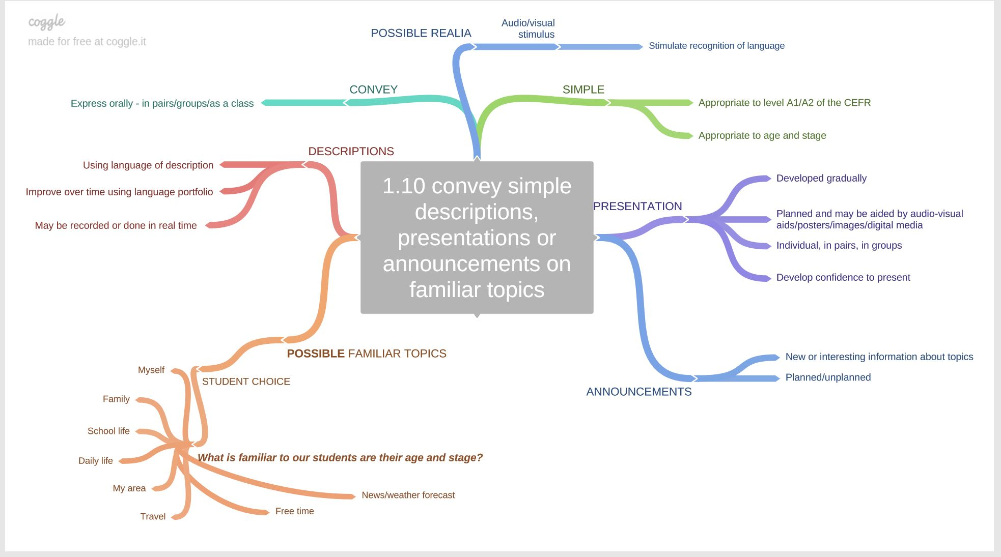 Mindmap Learning Outcome 1.10