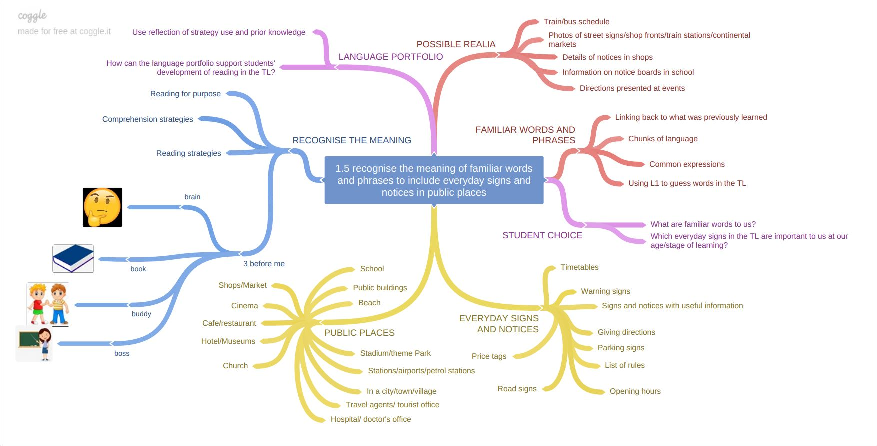 Mindmap Learning Outcome 1.5