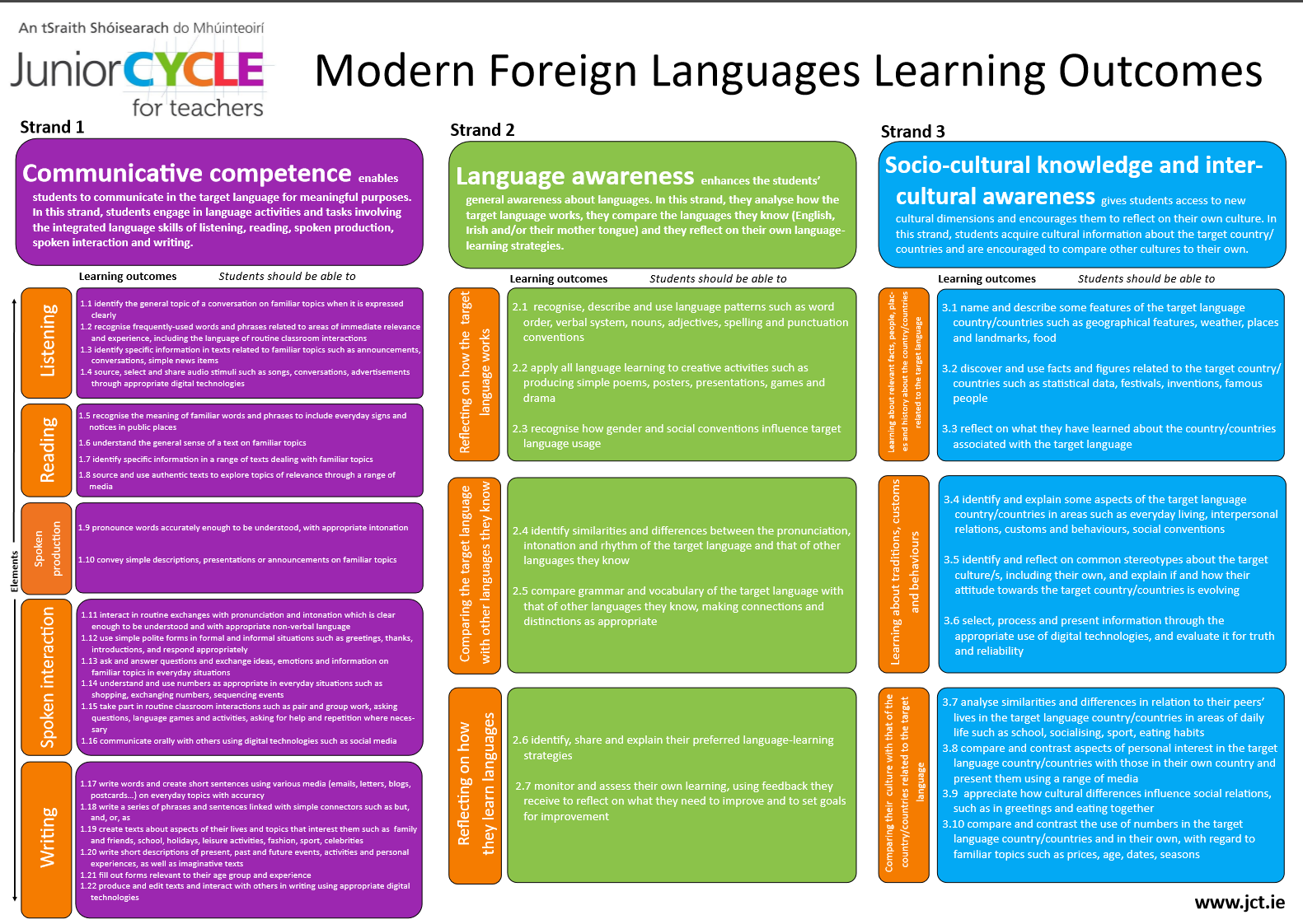 Learning Outcomes MFL