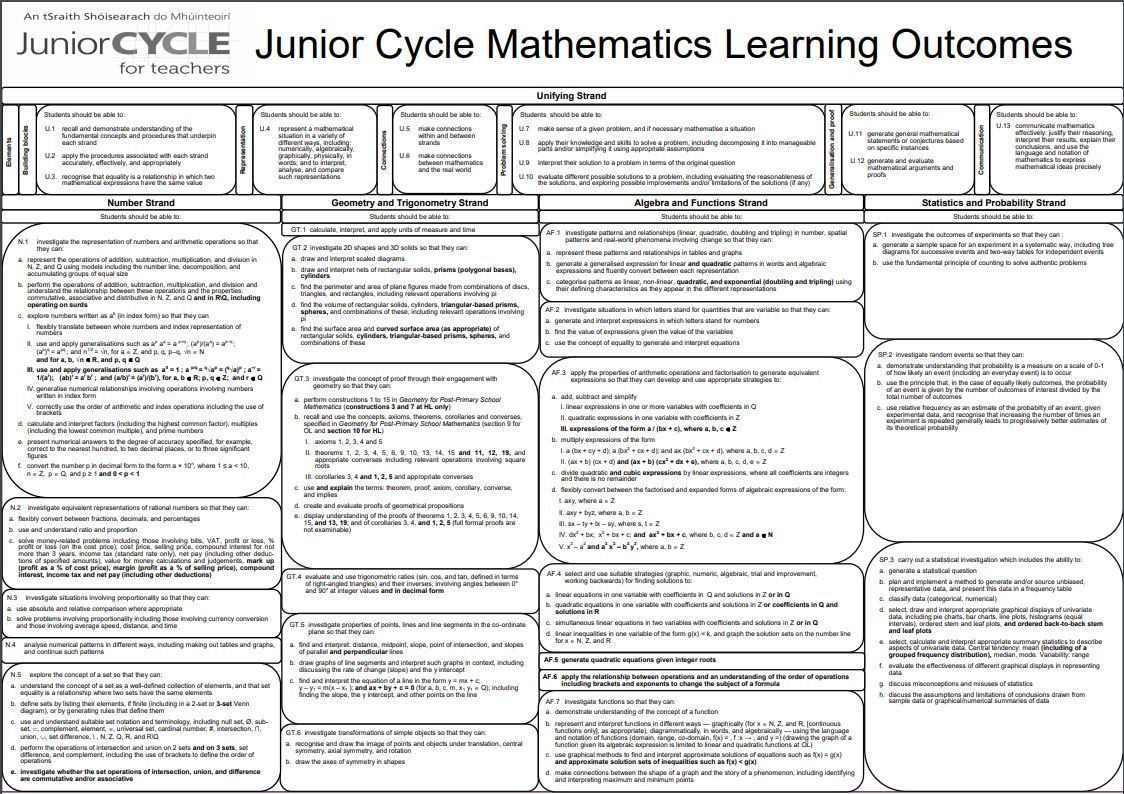 Black and White Learning Outcomes Poster