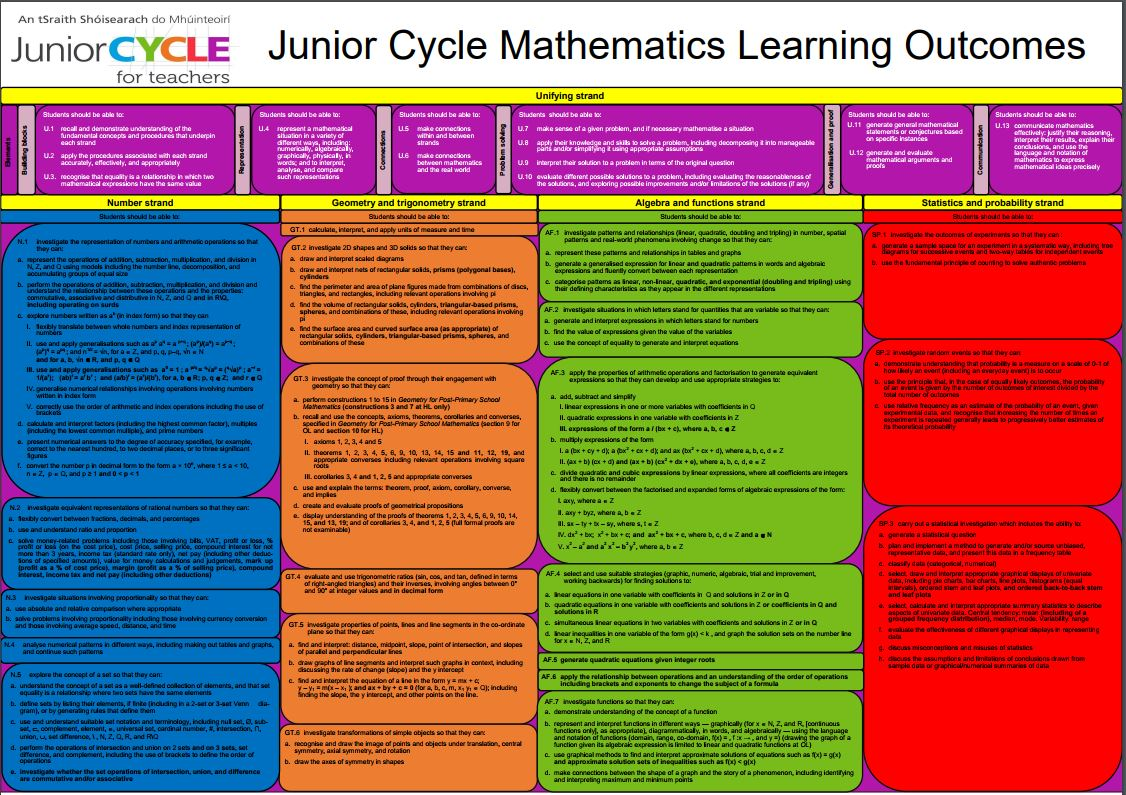 Maths Learning Outcomes Poster