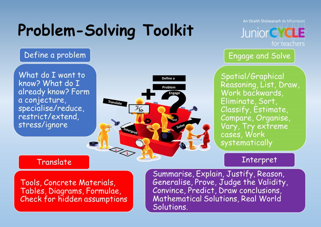 Problem-Solving Toolkit