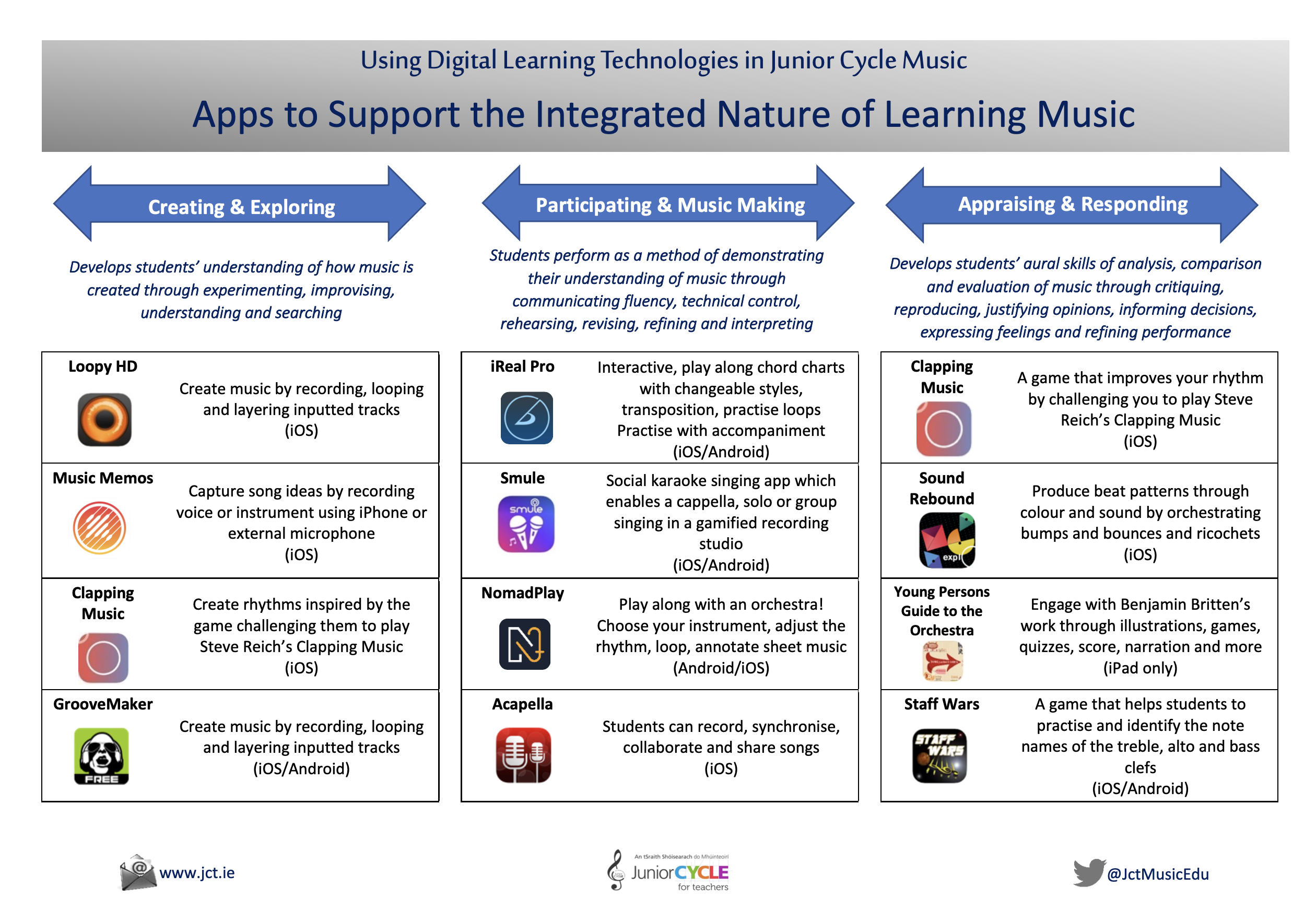 Apps to Support the Integrated Nature of Learning