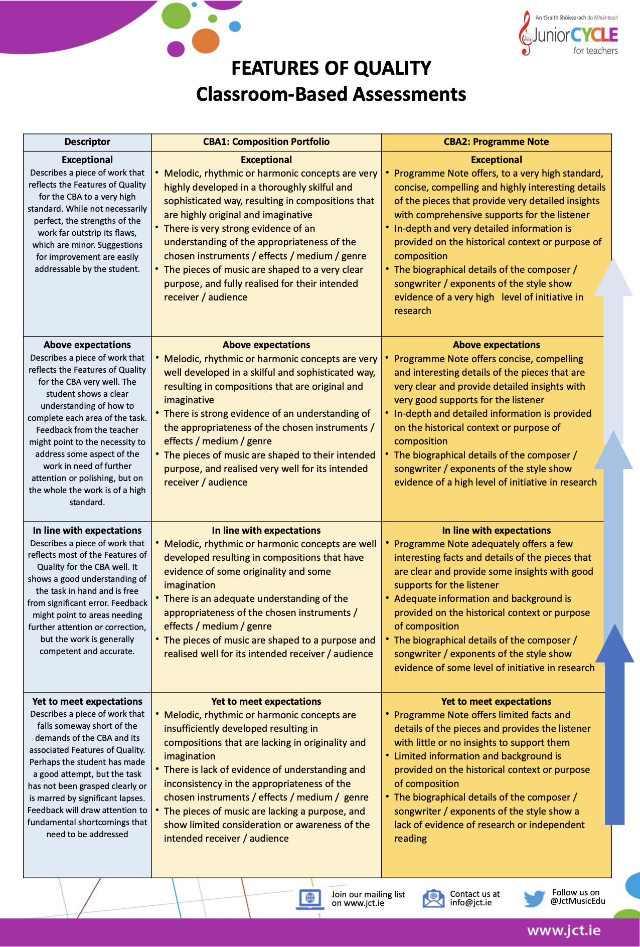Features of Quality: Classroom-Based Assessments