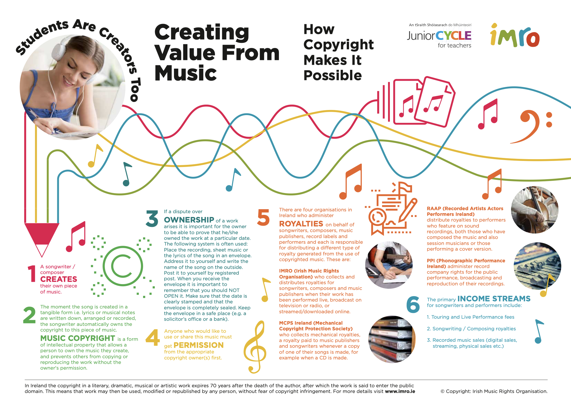 Creating Value from Music Poster