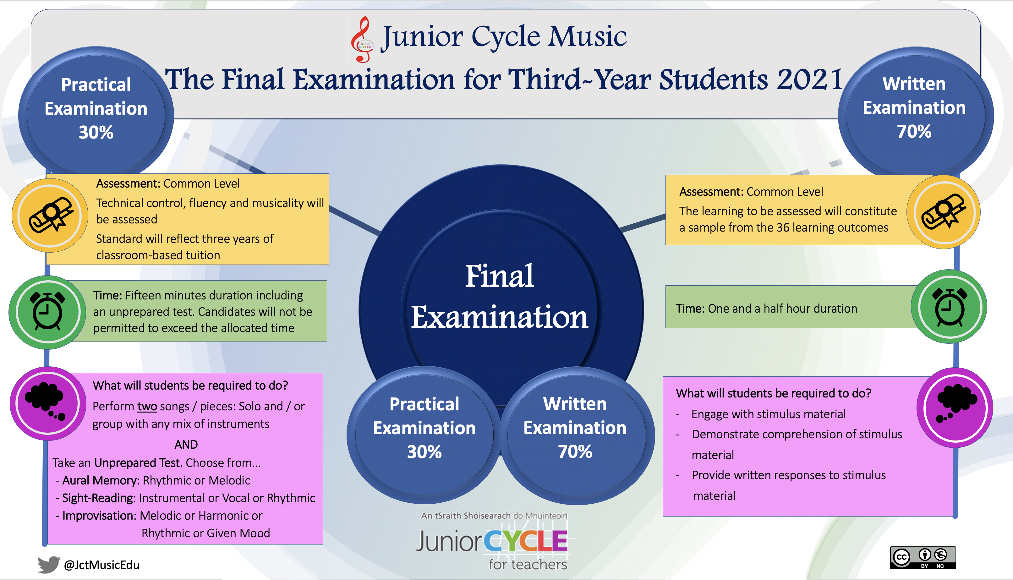 Final Examination for 3rd Year Students 2021 - Poster