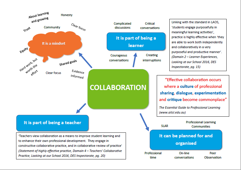 Collaboration and Professional Learning
