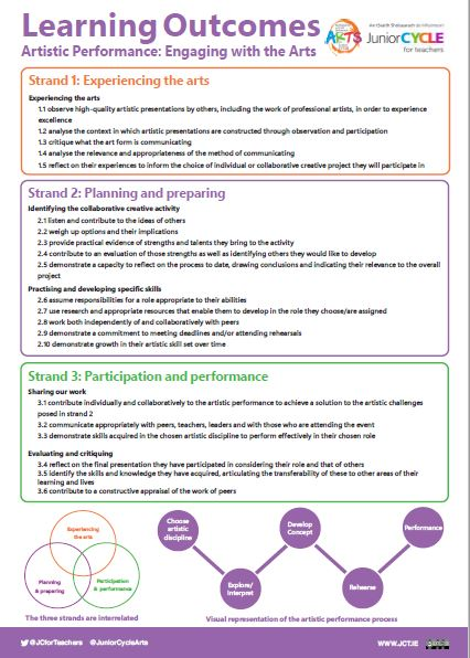 Artistic Performance Learning Outcome Poster