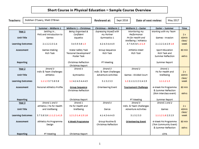 Sample Unit of Learning and 3 Year Plan