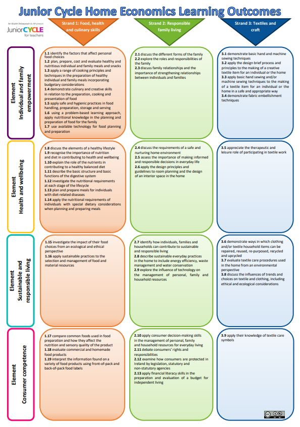 Home Economics Learning Outcomes Poster