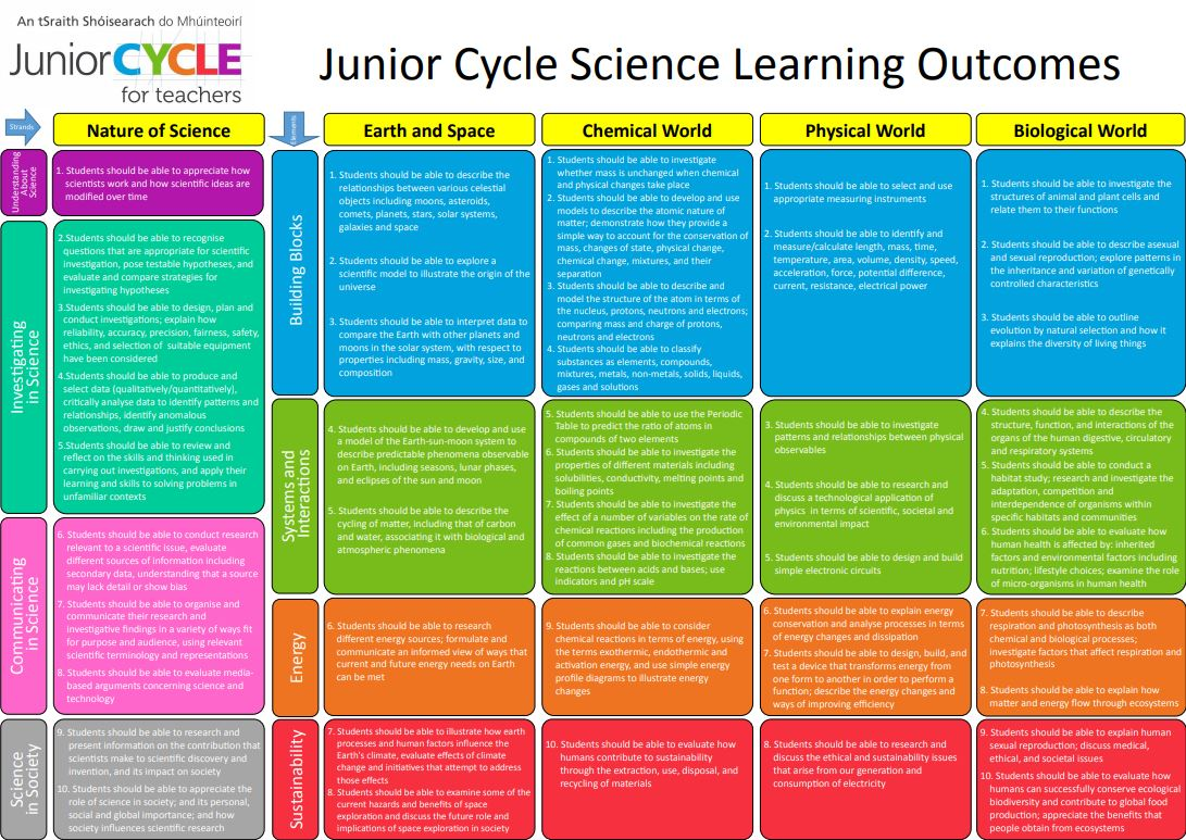 Science Learning Outcome Poster