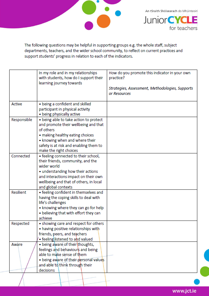 Using the Indicators to Review School Practice